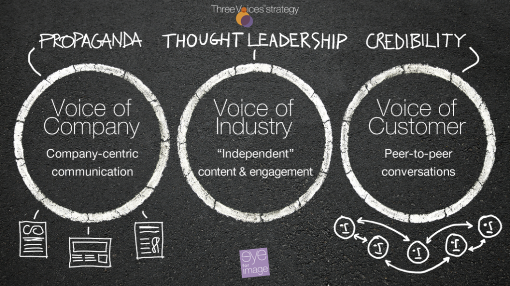 Three Voices™ Strategy by Eye for Image