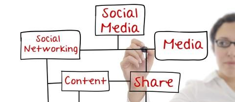 Kick-start your content marketing creative process