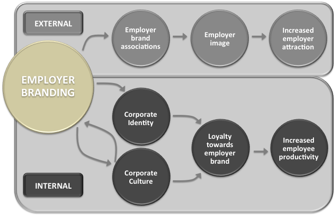 internal and external customers
