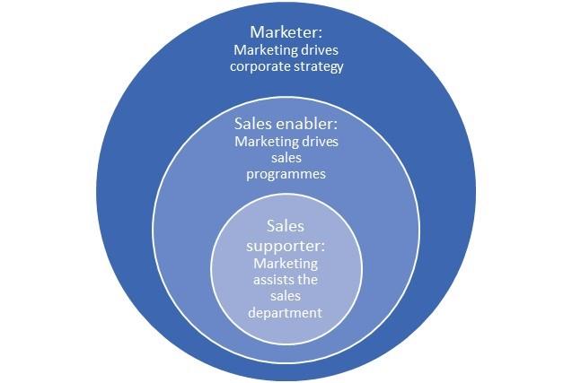B2B CEO orientations
