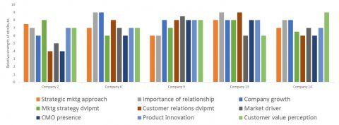 Priorities of Marketer CEOs