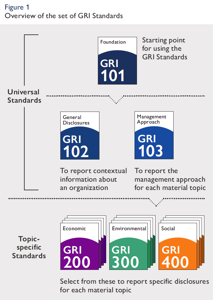 Overview of the set of GRI sustainability reporting standards